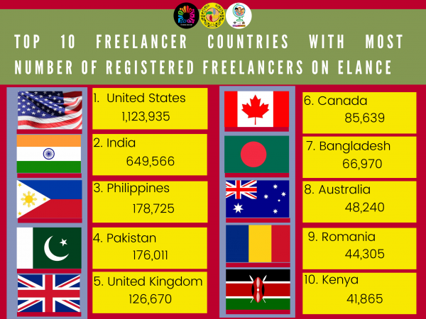 July - Top 10 Freelancer Countries